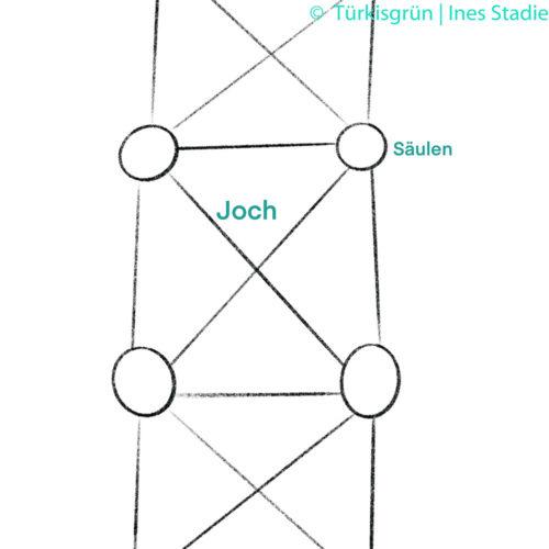 schematische Skizze eines Jochs